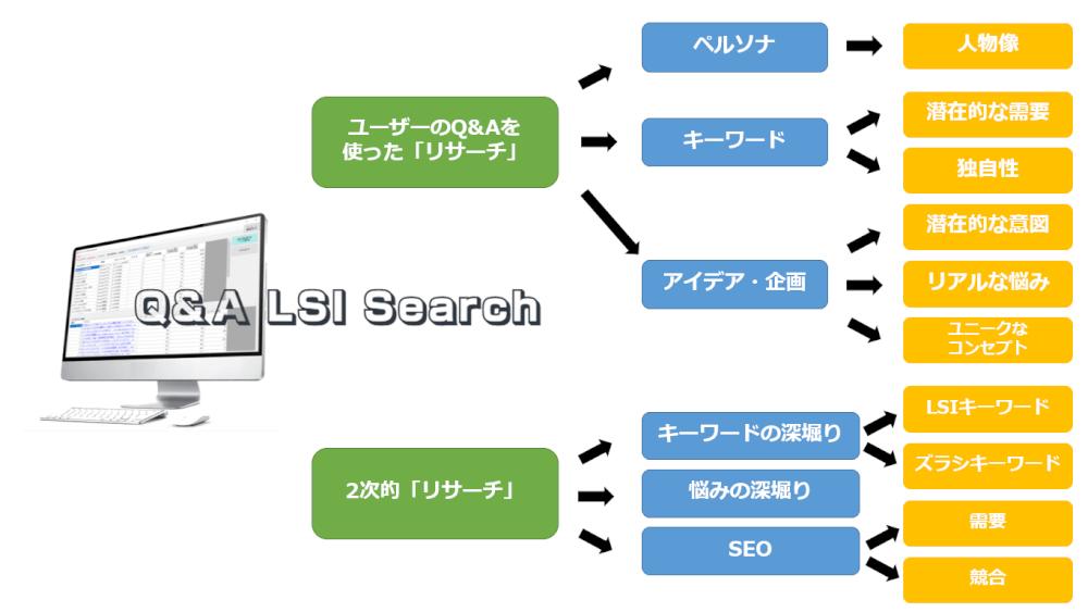 Q&A LSI Search できること