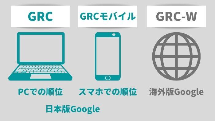 GRC 種類
